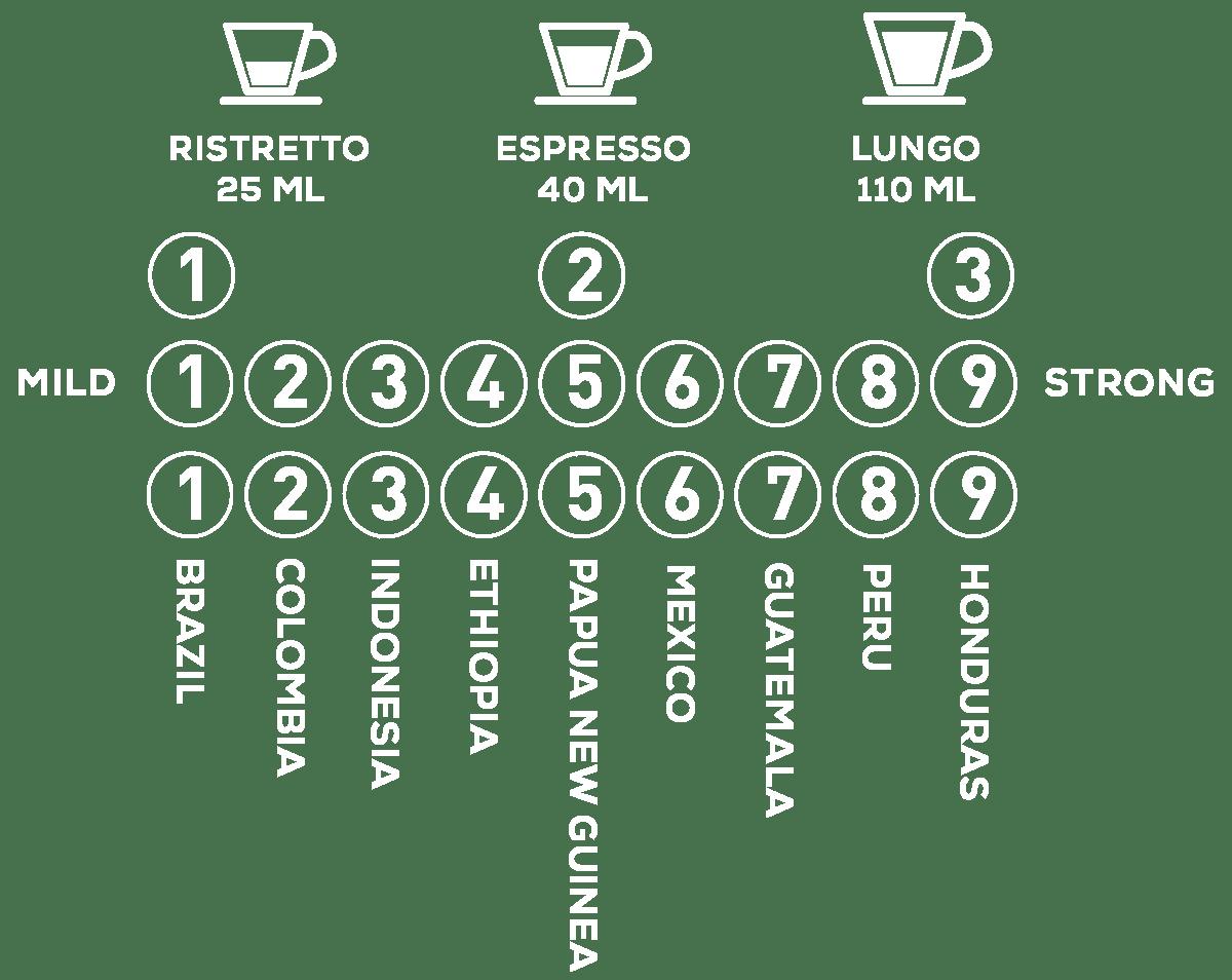 YesPlease koffie smaken nummers